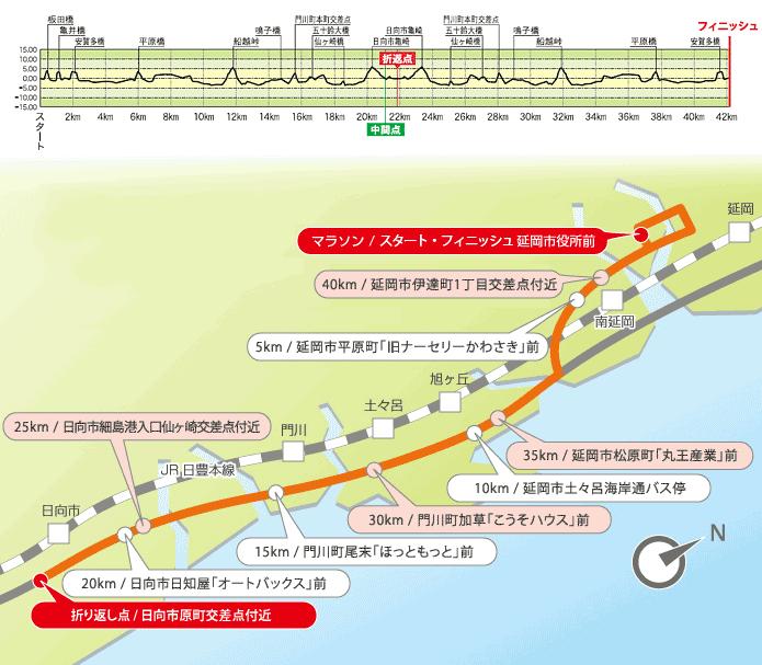 延岡西日本マラソン2019コーママップ