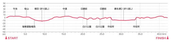 名古屋ウィメンズマラソンの高低差
